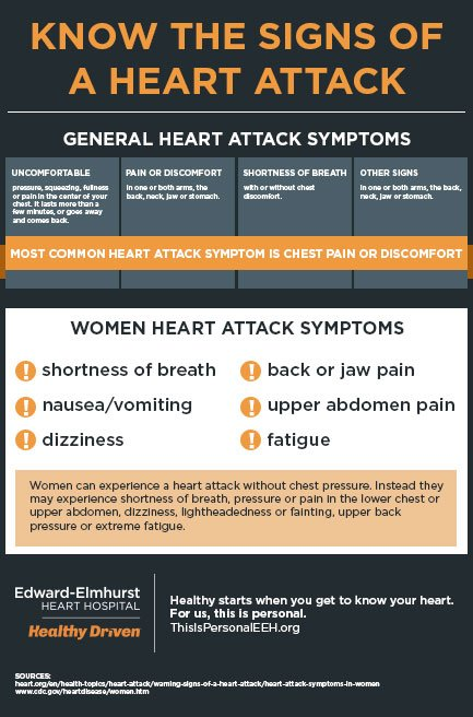 Heart Attack Symptoms Infographic